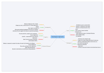 Preview of Psychological Approaches Mindmap