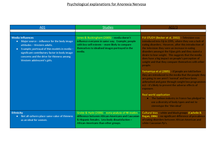 Preview of Psychological explanations of Anorexia Nervosa