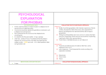 Preview of Psychological explanations of phobias