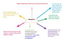 Preview of Rasputin Mind Map