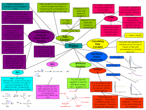 Preview of Rates Mindmap - Edexcel A2 Chemistry