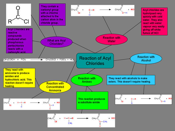 Preview of Reaction of Acyl Chlorides - A2 Edexcel Chemistry