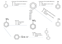 Preview of Reactions of Benzene Flow Chart - Unit 4 OCR Chemistry A