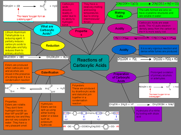 Preview of Reactions of Carboxylic Acids - A2 Edexcel Chemistry