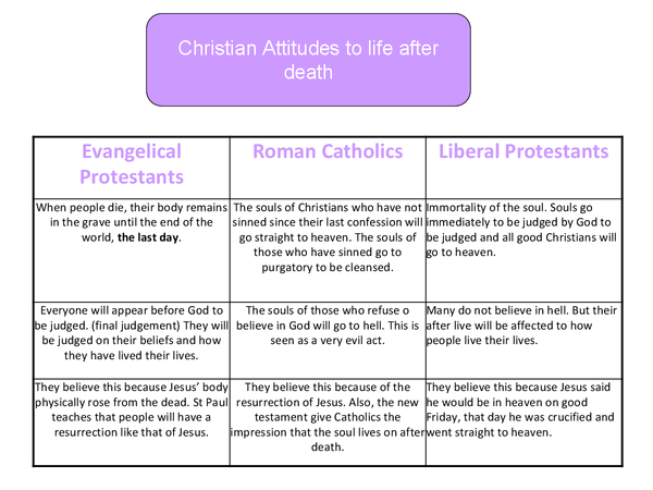 Preview of Religious Studies Attitudes to euthanasia and life after death