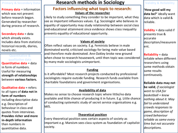 Preview of Research Methods AQA Sociology