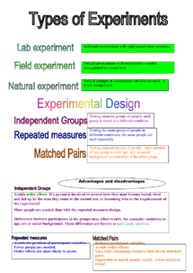 Preview of research  methods e.g. lab experiment