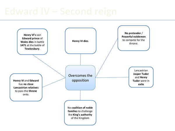 Preview of Revision diagram for Edward IV
