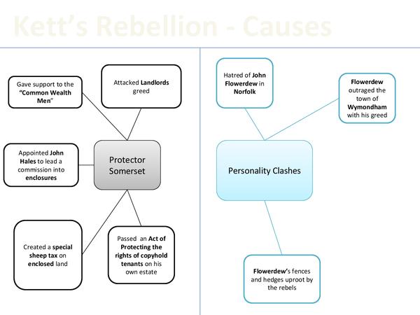 Preview of Revision diagram for Kett's rebellion
