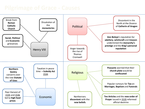 Preview of Revision diagram for The Pilgrimage of Grace Rebellion