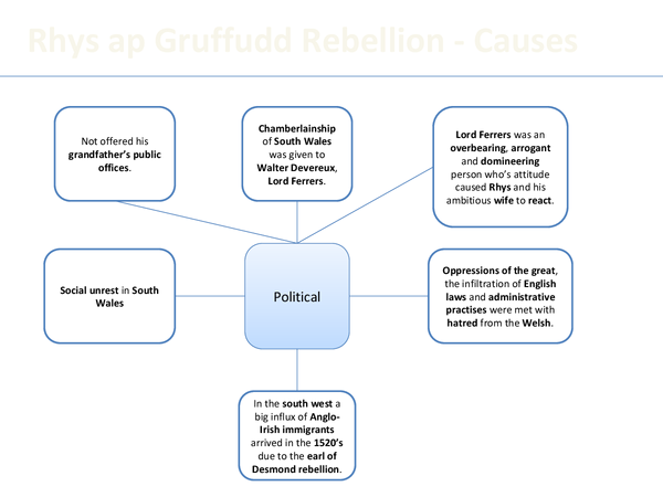 Preview of Revision diagram for The Rhys Ap Gruffudd Rebellion (WJEC)