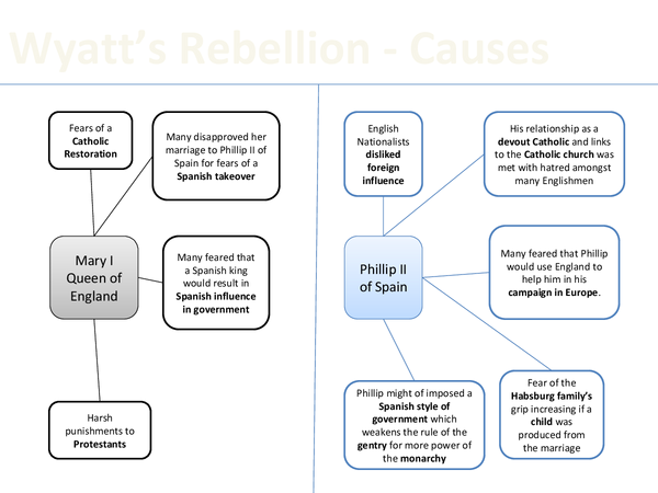 Preview of Revision diagram The Wyatt Rebellion