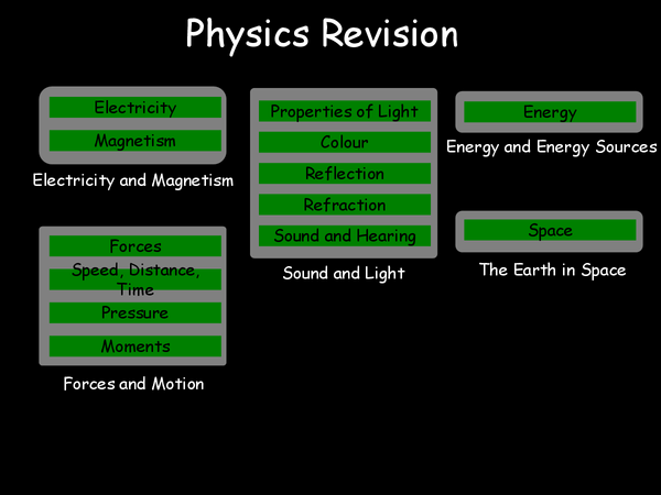 Preview of revision powerpoint