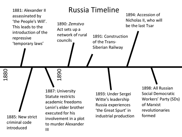 Dates In Russian History 51