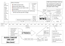 Preview of RUSSIA timeline 1905-1920 - main events