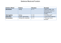 Preview of Sentence Moods