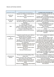 Preview of Similarities between Penelope and Odysseus- table with quotes