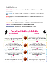 Preview of Social influence notes - Psychology AQA B