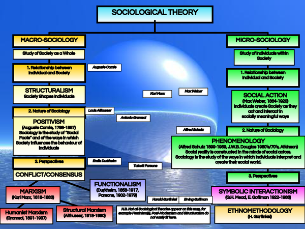 Preview of Sociological Theory map