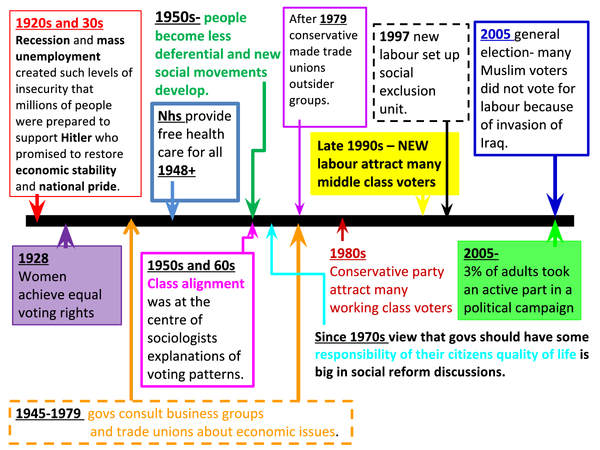 Preview of Sociology- Power- Key Political Movements Time line froM AQA text book.