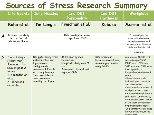 Preview of sources of stress research summary