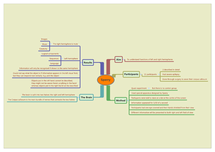 Preview of Sperry Mindmap