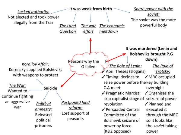 Preview of Spider Diagram: Reasons why the Provisional Government failed