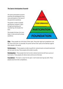 Preview of Sports Participation Pyramid