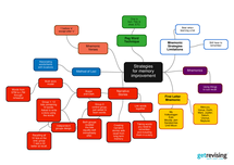 Preview of Strategies for Memory Improvement-Mindmap