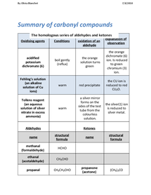 Preview of summary of carbonyl compounds