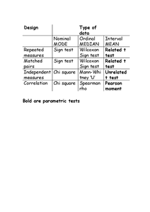 Preview of Table of Statistical Tests - Methods