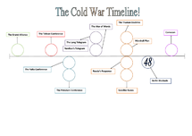 Preview of The Cold War - Timeline