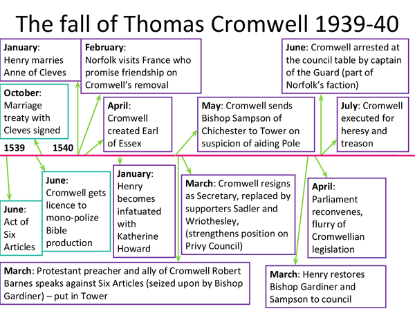 Preview of The Fall of Thomas Cromwell