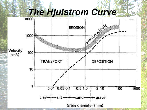 Preview of The Hjulstrom Curve