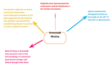Preview of The Kronstadt Mutiny Mind Map