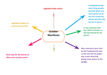 Preview of The October Manifesto Mind Map