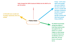 Preview of The Police State Mind Map