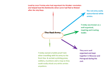 Preview of The Red Army Mind Map
