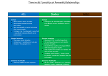 Preview of Theories and Formation of Romantic Relationships