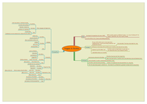 Preview of Thigpen & Cleckley Mindmap
