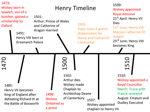 Preview of Timeline 1470-1550