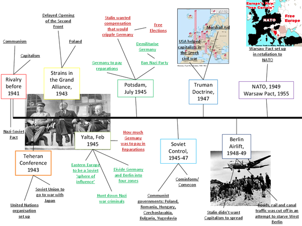 Preview of Timeline of the Cold War