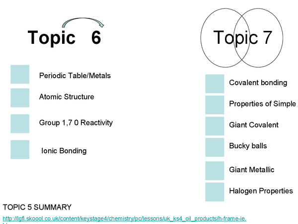 Preview of Topic C6 C7 Exdexcel In Your Element and Chemical Structures