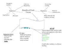 Preview of Trade Unions Mind map