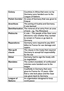 Preview of Treaty of Versailles - key words