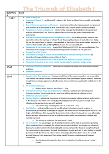 Preview of Triumph of Elizabeth I Revision Notes/Timeline