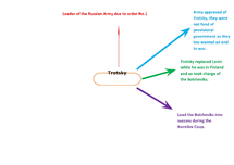 Preview of Trotsky Mind Map (1917)