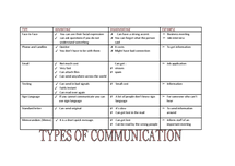 Preview of Types of communication