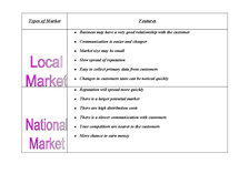 Preview of Types of market