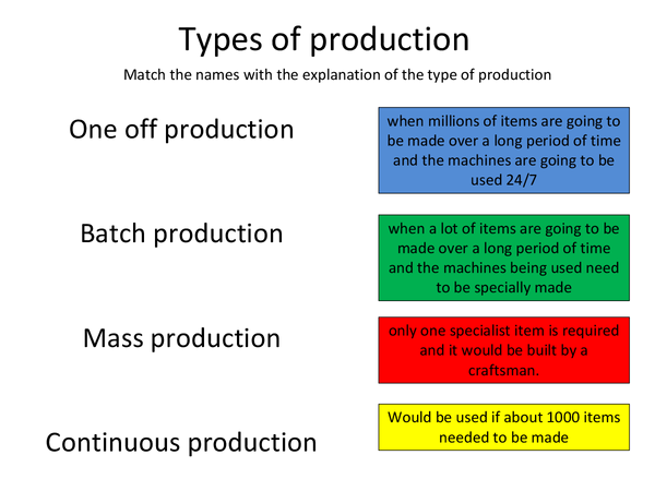 Preview of Types of Production